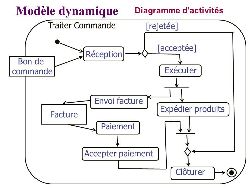 Modèle dynamique Diagramme d'activités Traiter Commande [rejetée]
